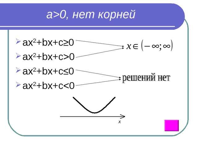 a>0, нет корней ax2+bx+c≥0 ax2+bx+c>0 ax2+bx+c≤0 ax2+bx+c
