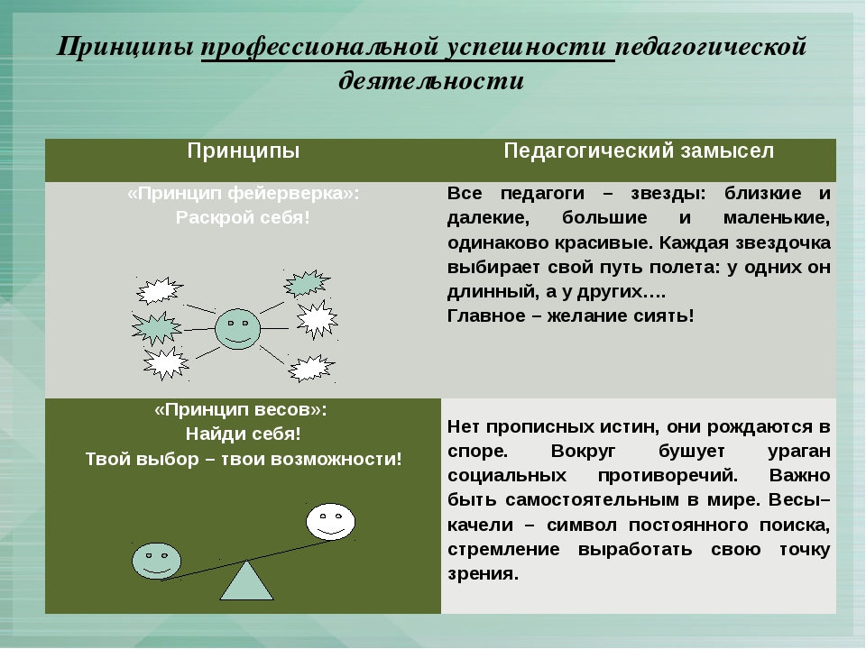 Принципы профессиональной успешности педагогической деятельности Принципы Пед...