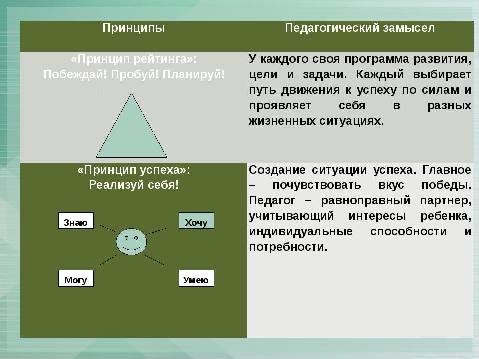 Хочу Умею Могу Знаю Принципы Педагогический замысел «Принцип рейтинга»: Побе...