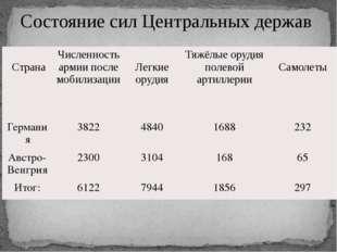 Состояние сил Центральных держав Страна Численность армии после мобилизации Л