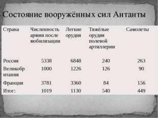 Состояние вооружённых сил Антанты Страна Численность армии после мобилизации