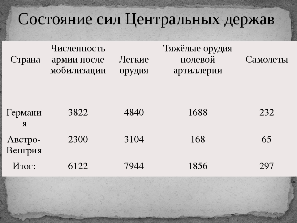 Состояние сил Центральных держав Страна Численность армии после мобилизации Л...