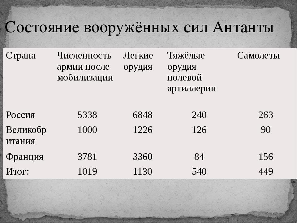 Состояние вооружённых сил Антанты Страна Численность армии после мобилизации...