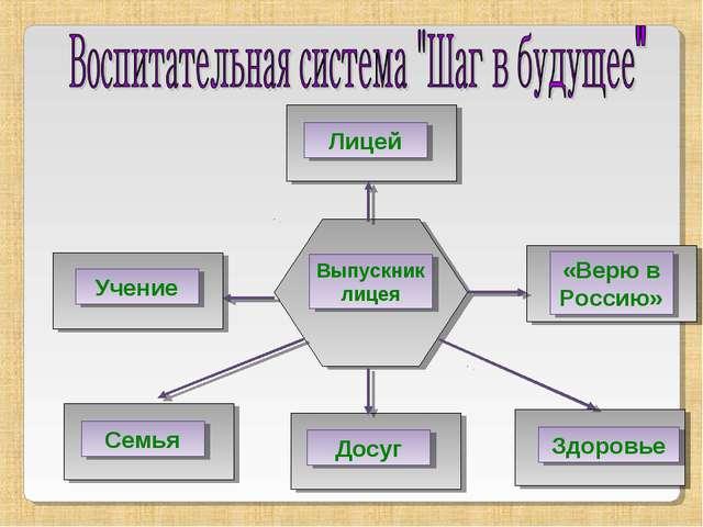 Лицей «Верю в Россию» Учение Семья Досуг Здоровье