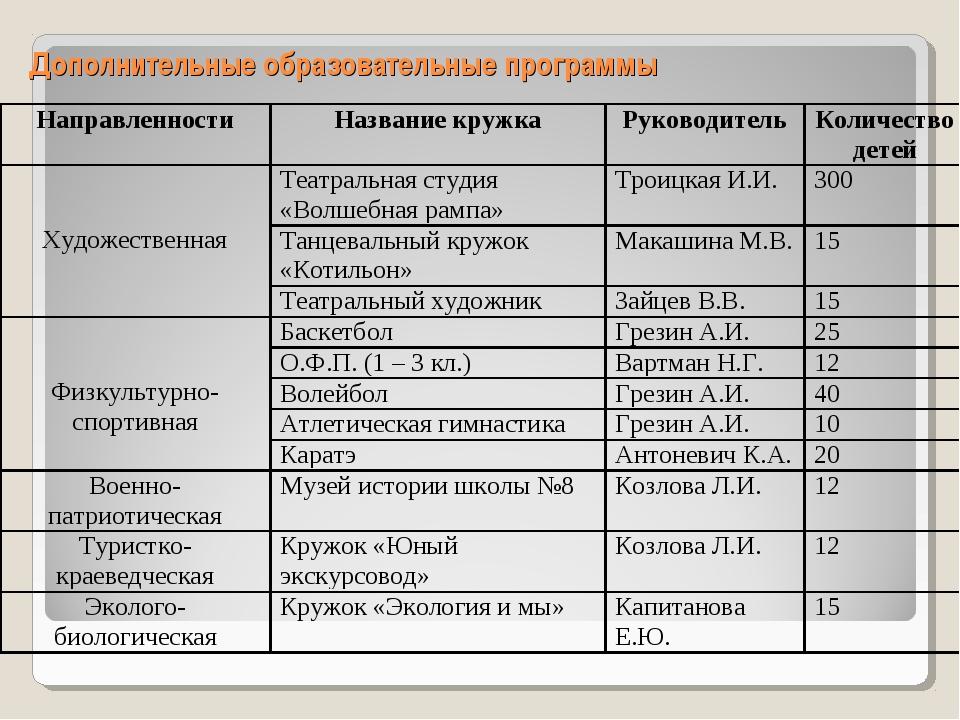 Дополнительные образовательные программы