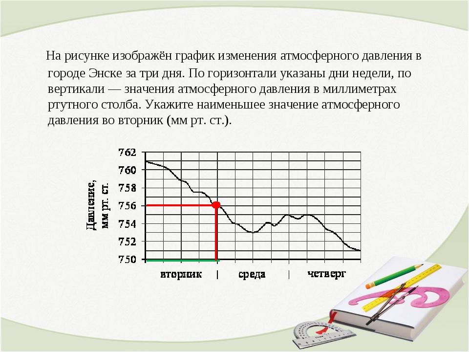 график давления на неделю киев