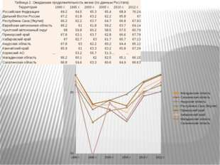 Таблица 2. Ожидаемая продолжительность жизни (по данным Росстата) Территория