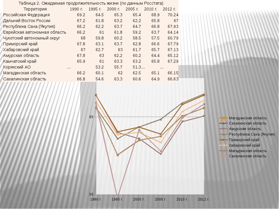 Таблица 2. Ожидаемая продолжительность жизни (по данным Росстата) Территория...