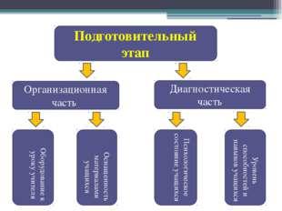 Подготовительный этап Организационная часть Диагностическая часть Оборудовани