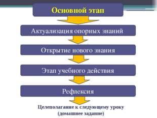 Основной этап Актуализация опорных знаний Открытие нового знания Рефлексия Эт