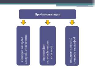 Проблематизация выполнение пробного учебного действия фиксация индивидуальног