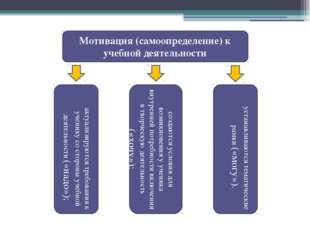 Мотивация (самоопределение) к учебной деятельности актуализируются требования