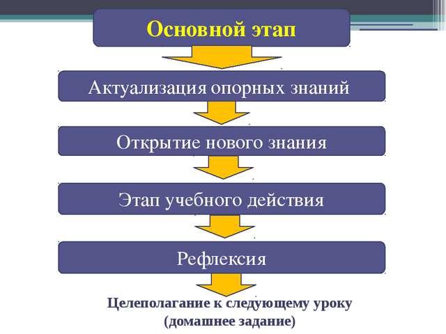 Основной этап Актуализация опорных знаний Открытие нового знания Рефлексия Эт...