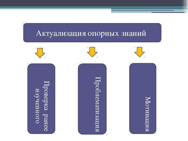 Актуализация опорных знаний Мотивация Проблематизация Проверка ранее изученного