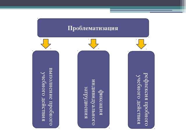 Проблематизация выполнение пробного учебного действия фиксация индивидуальног...