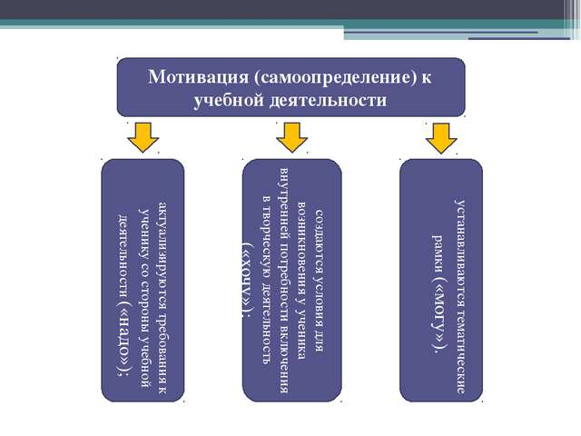 Мотивация (самоопределение) к учебной деятельности актуализируются требования...