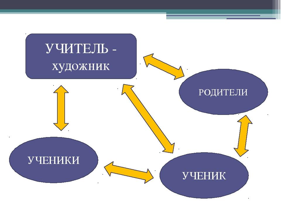 УЧЕНИК УЧИТЕЛЬ - художник РОДИТЕЛИ УЧЕНИКИ