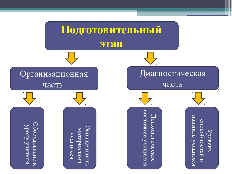 Подготовительный этап Организационная часть Диагностическая часть Оборудовани...