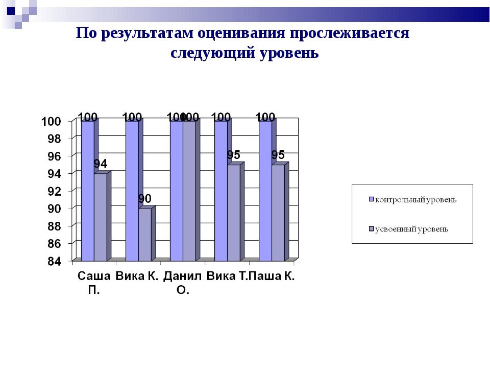 По результатам оценивания прослеживается следующий уровень