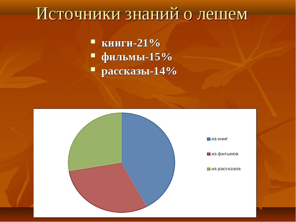 Источники знаний о лешем книги-21% фильмы-15% рассказы-14%