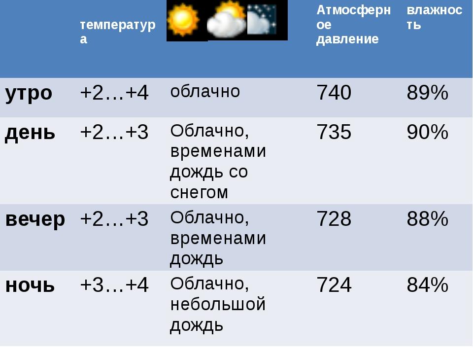 температура Атмосферное давление влажность утро +2…+4 облачно 740 89% день +...