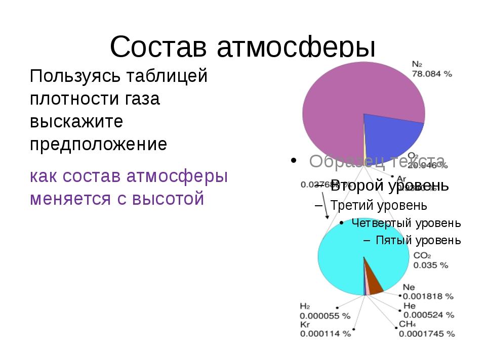 Состав атмосферы Пользуясь таблицей плотности газа выскажите предположение ка...
