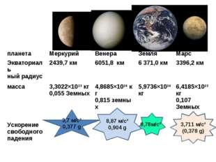 3,7 м/с² 0,377 g 9,78м/с² 8,87м/с² 0,904g 3,711 м/с² (0,378 g) планетаМерк