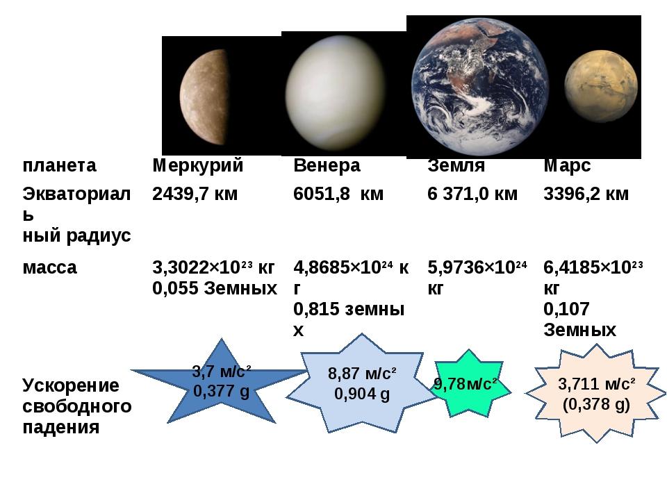 3,7 м/с² 0,377 g 9,78м/с² 8,87м/с² 0,904g 3,711 м/с² (0,378 g) планетаМерк...