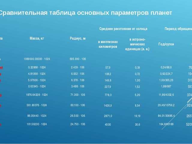 Сравнительная таблица основных параметров планет Планета Масса, кг Радиус, м...