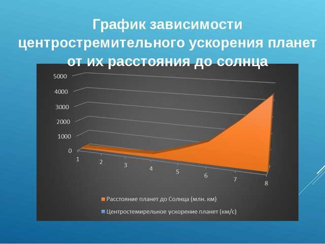 График зависимости центростремительного ускорения планет от их расстояния до...