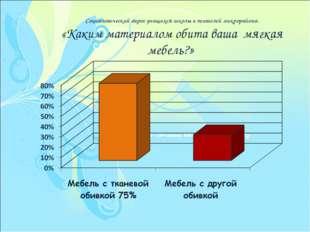 Социологический опрос учащихся школы и жителей микрорайона. «Каким материалом