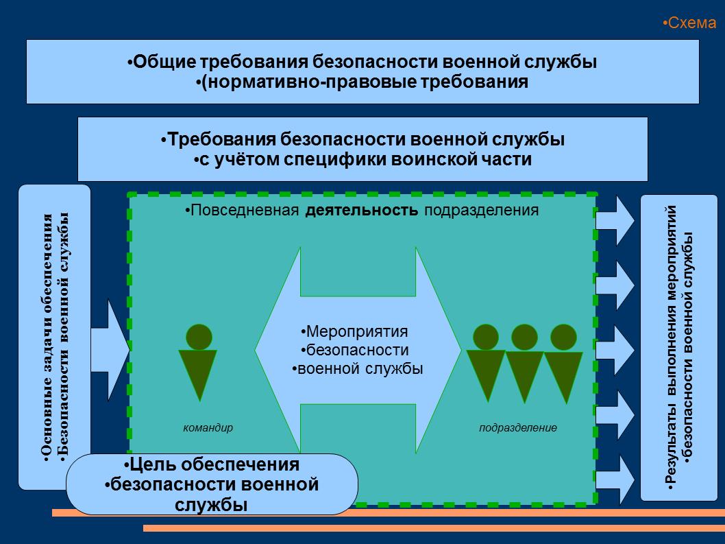 Цели применения вооруженных сил российской федерации