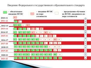 2010-11 уч.год 2011-12 - обязательное введение ФГОС - введение ФГОС по мере г