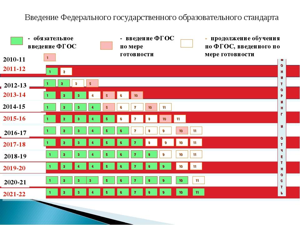 2010-11 уч.год 2011-12 - обязательное введение ФГОС - введение ФГОС по мере г...