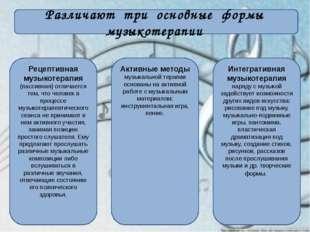 Различают три основные формы музыкотерапии Рецептивная музыкотерапия (пассив
