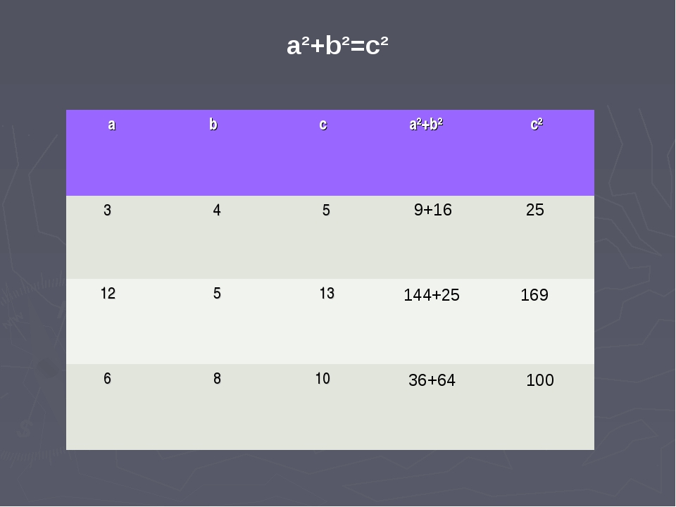 9+16 25 144+25 169 36+64 100 a²+b²=c² a b  c a²+b²  c² 3 4 5  12 5...