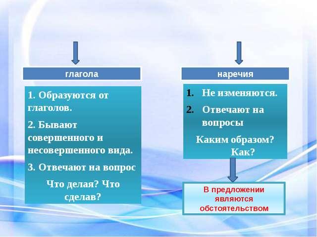 глагола наречия 1. Образуются от глаголов. 2. Бывают совершенного и несоверш...