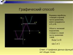 Графический способ Вершина параболы, стоящей в правой части уравнения, имеет