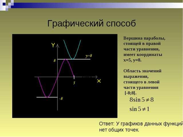 Графический способ Вершина параболы, стоящей в правой части уравнения, имеет...