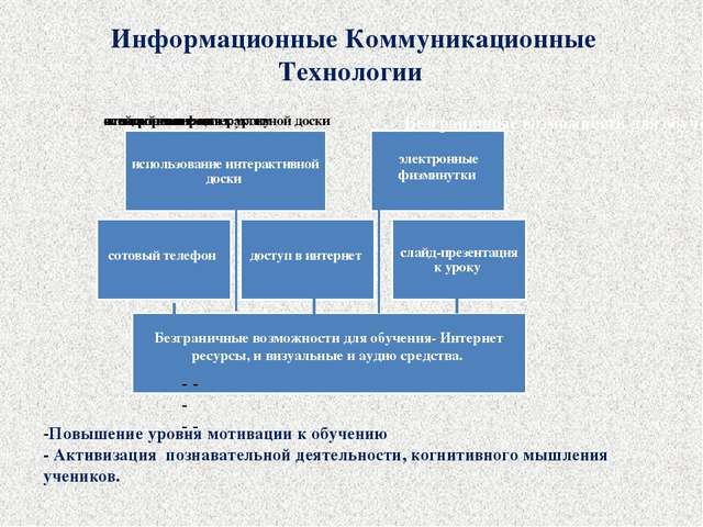 Информационные Коммуникационные Технологии - - - - - -Повышение уровня мотив...