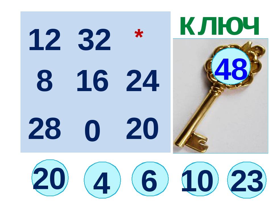 20 ключ 6 48 12 16 20 28 8 4 * 0 10 32 23 24