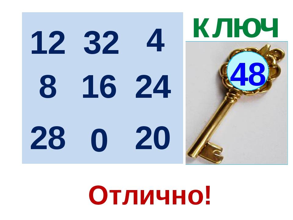 ключ 48 12 16 20 28 8 4 0 32 24 Отлично!