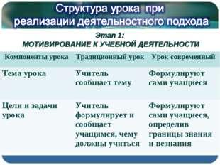 Этап 1: МОТИВИРОВАНИЕ К УЧЕБНОЙ ДЕЯТЕЛЬНОСТИ Компоненты урокаТрадиционный ур