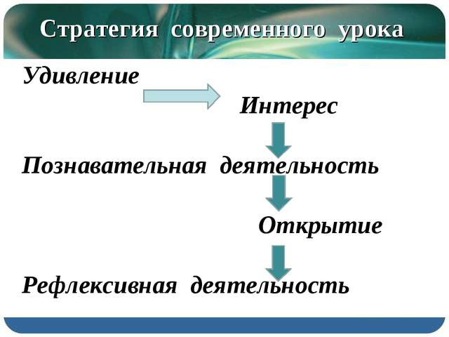 Стратегия современного урока Удивление Интерес Познавательная деятельность От...