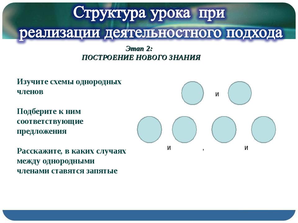 Этап 2: ПОСТРОЕНИЕ НОВОГО ЗНАНИЯ Изучите схемы однородных членов Подберите к...