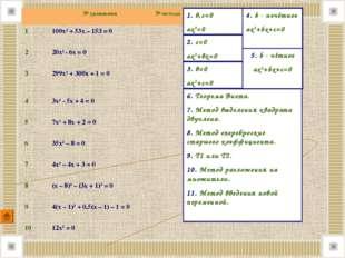 3. в=0 ах2+с=0 2. с=0 ах2+вх=0 1. в,с=0 ах2=0 4. b - нечётное ах2+bx+с=0 5. b