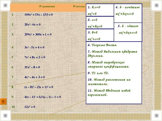 3. в=0 ах2+с=0 2. с=0 ах2+вх=0 1. в,с=0 ах2=0 4. b - нечётное ах2+bx+с=0 5. b...