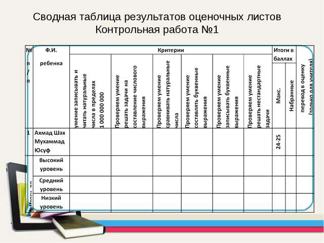 : Сводная таблица результатов оценочных листов Контрольная работа №1