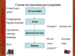Схема построения рассуждения О чём будет речь? Утверждение, Предположение Ар