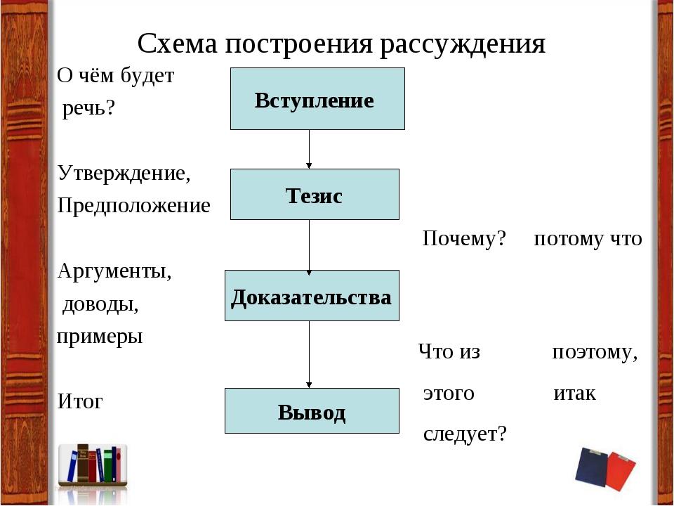 Схема построения рассуждения О чём будет речь? Утверждение, Предположение Ар...
